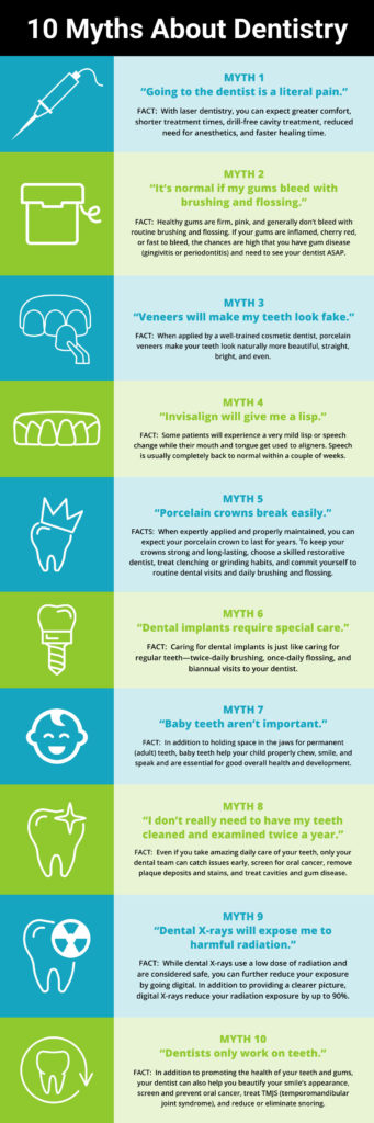 Dentistry-Myths